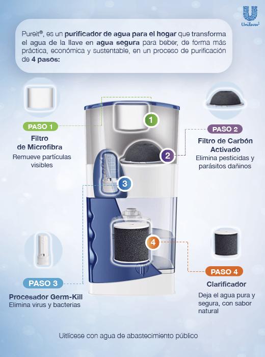 PureIt es un purificador de agua para el hogar que transforma el agua de la llave en agua segura para beber